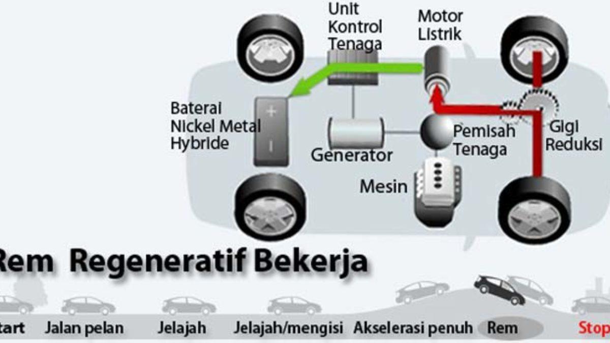Cara Kerja Mobil Hybrid Standar & Full Hybrid Contoh Mobil