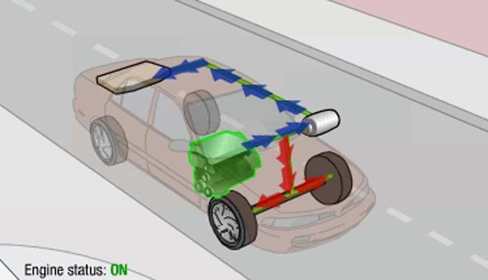 Cara Kerja Mobil Hybrid Kecepatan Jelajah Hybrid Standar
