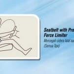 Sabuk pengaman dengan pretensioner force limiter