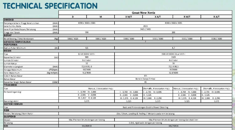 Spesifikasi Mesin Sasis & Dimensi Xenia Baru