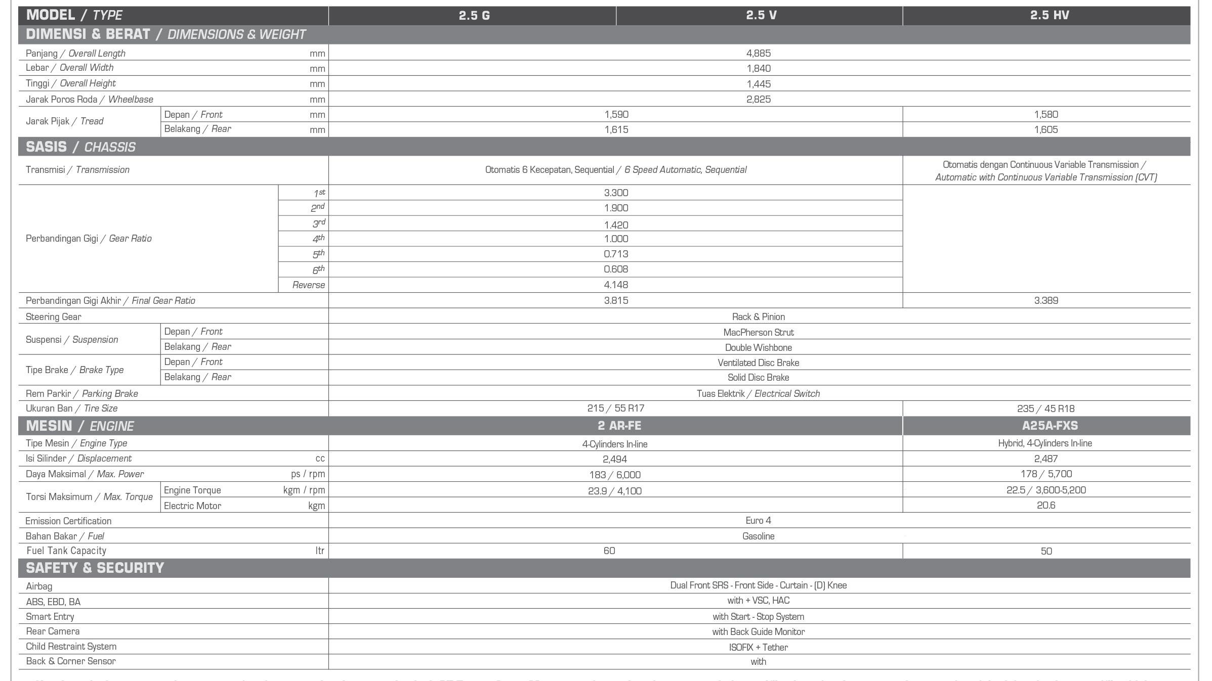 Spesifikasi Mesin All New Camry Hybrid